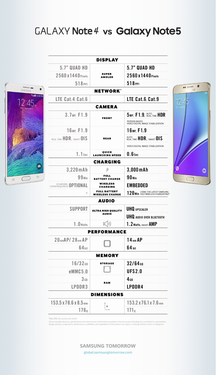 Galaxy Note 4 vs Galaxy Note5