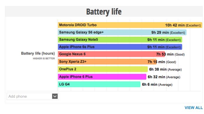 iphone 6s battery life iphone 6s plus battery matches the galaxy note 5 15128