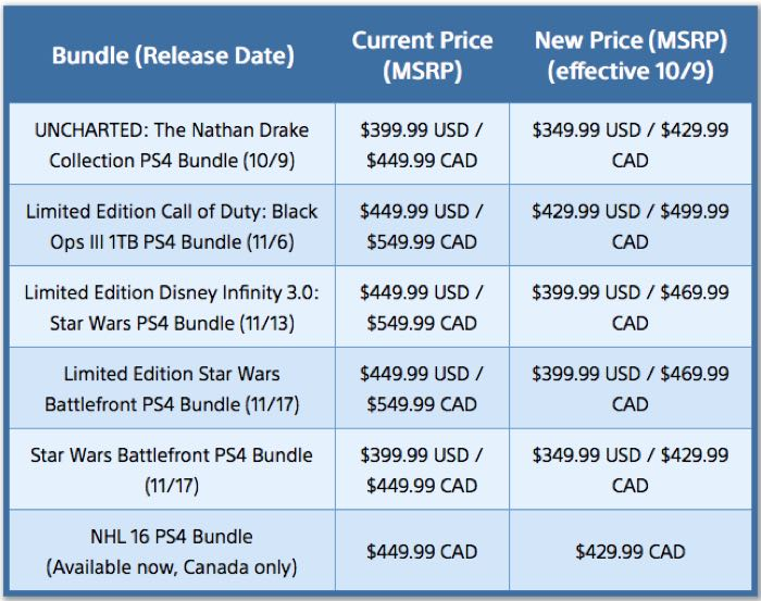 PS4 Price Drop