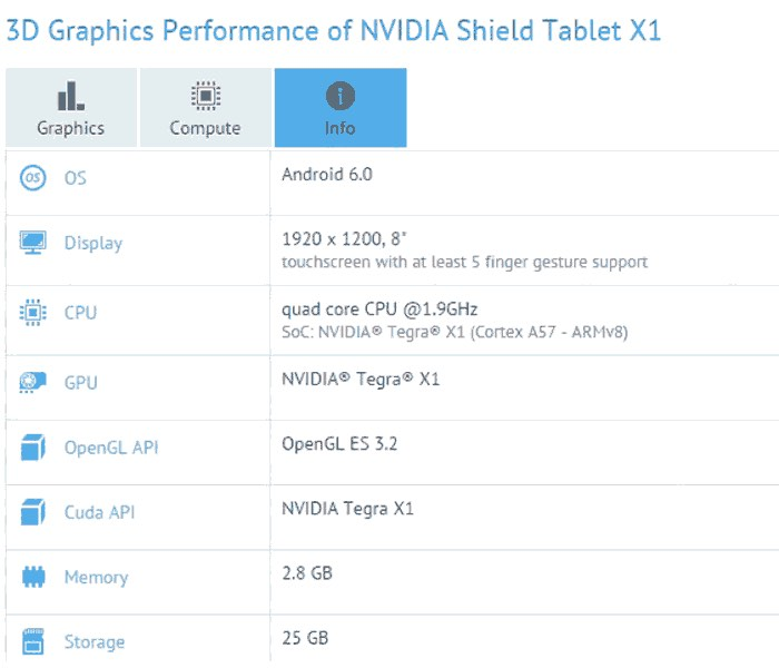 Nvidia Shield Tablet X1 Tablet Benchmarks