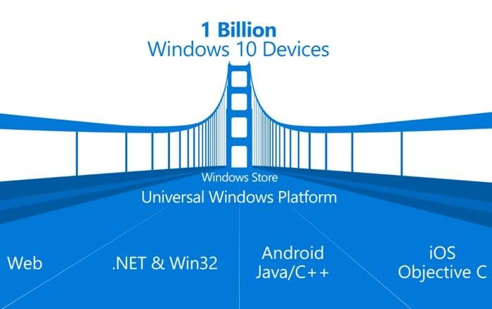 Windows-Bridge