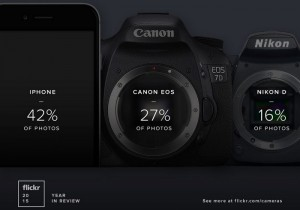 Apple's iPhone is Flickr's Most Popular Camera In 2015