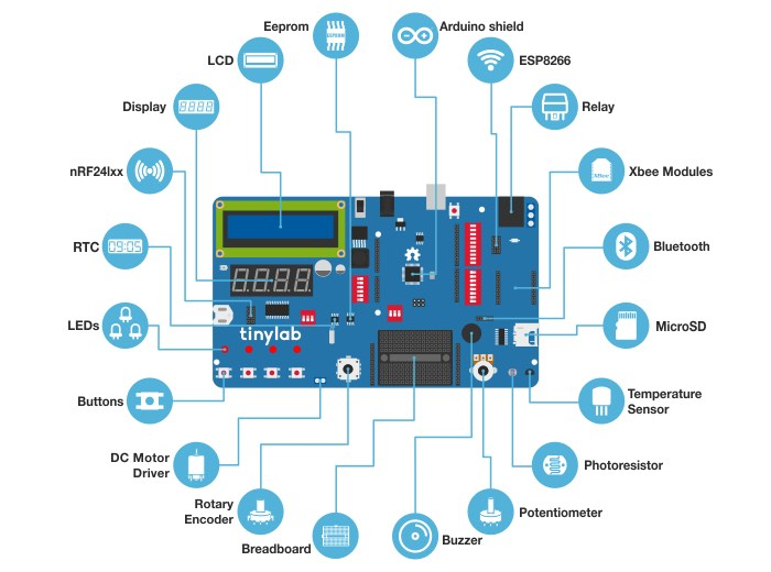 TinyLab Prototyping System