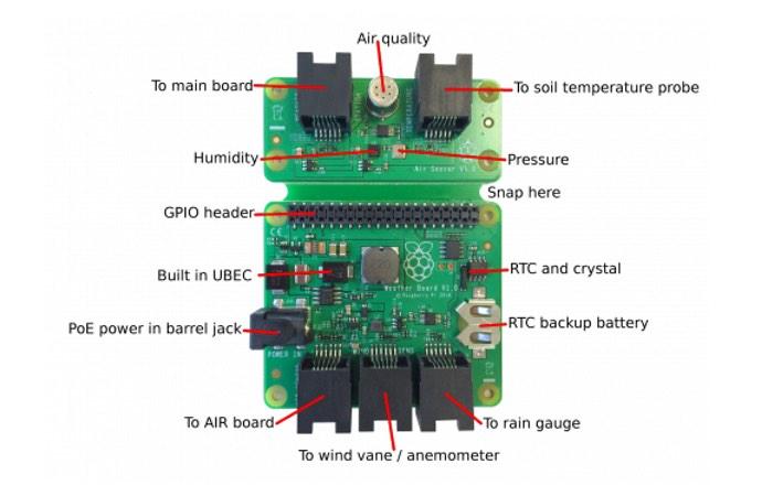 Raspberry Pi Weather Station-1