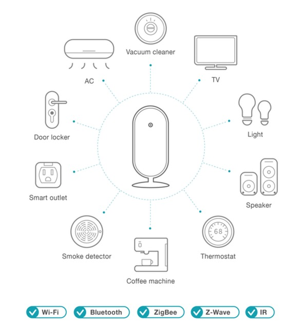SmartAll home security system