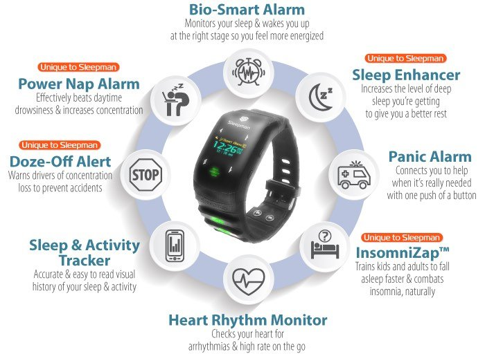 Sleepman Wearable Sleep Monitor Alerts You Of Fatigue (video