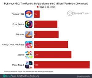 Pokemon Go hits 75 million downloads across Android and iOS