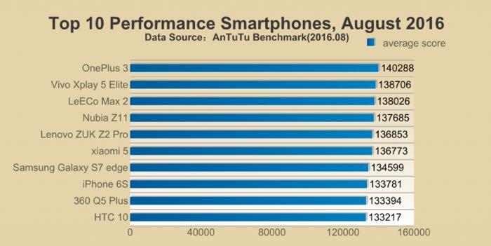 Top smartphones antutu