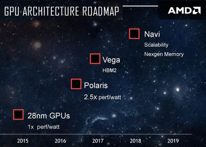 AMD Details Released For New Vega