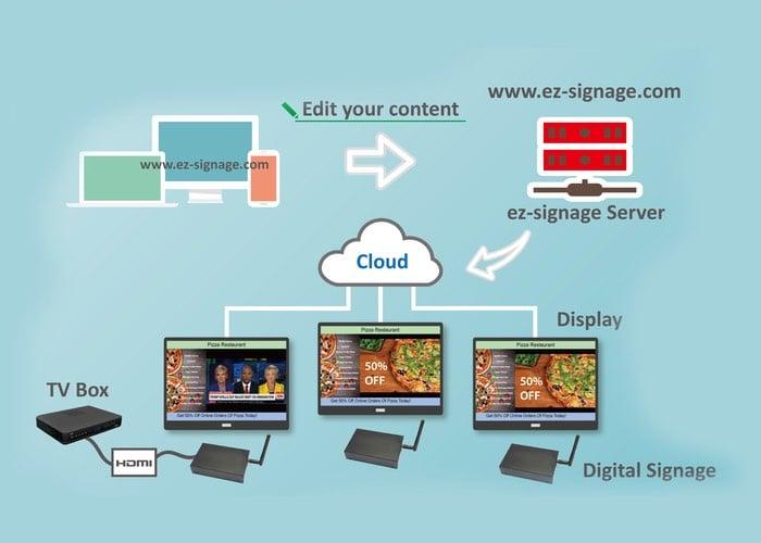 Cloud Digital Signage System