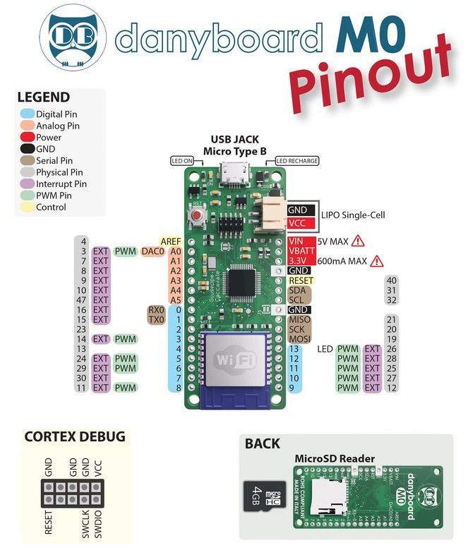 Electronic Prototyping Platform