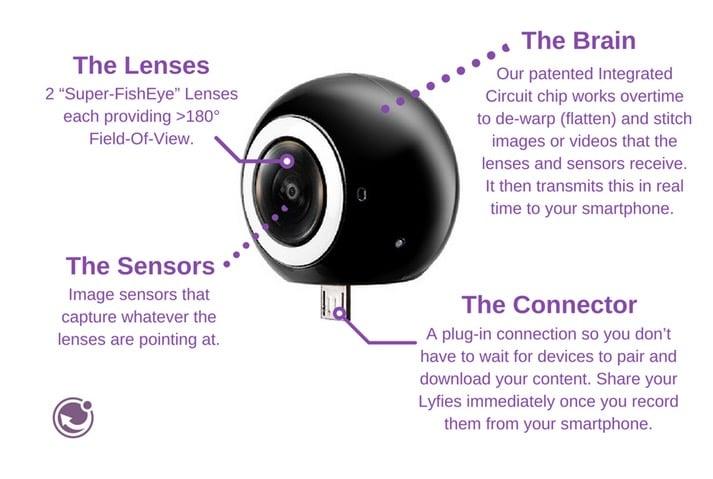360 smartphone Camera