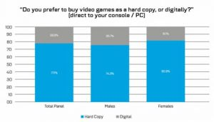 Gamers Still Prefer Physical Copies Of Games