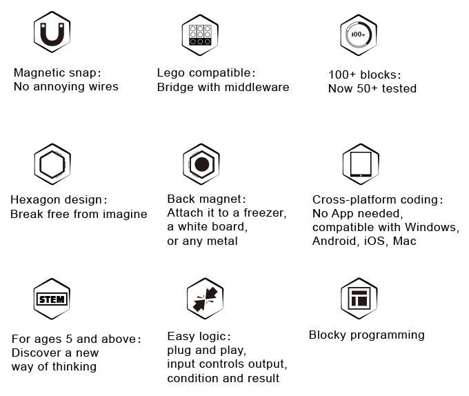 modular electronics