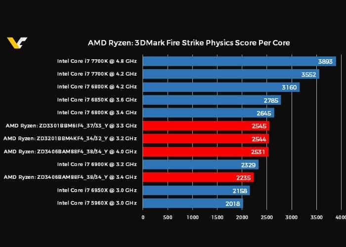 AMD Ryzen Benchmarks