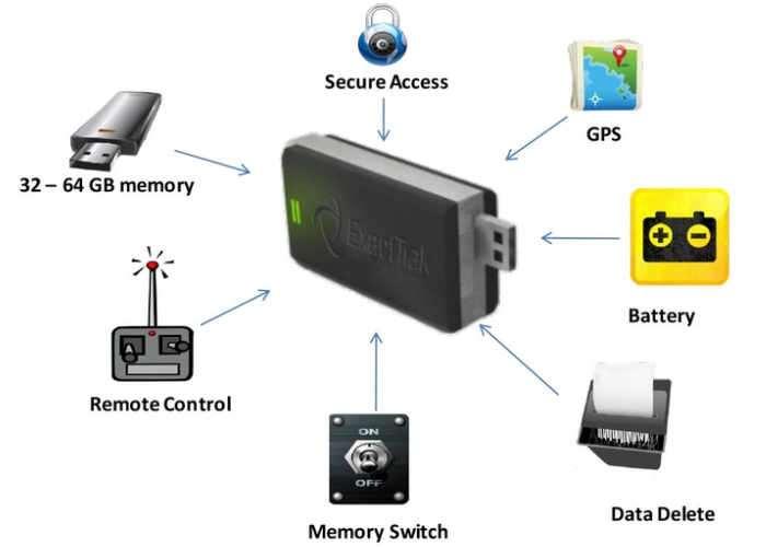 Security Guardian USB