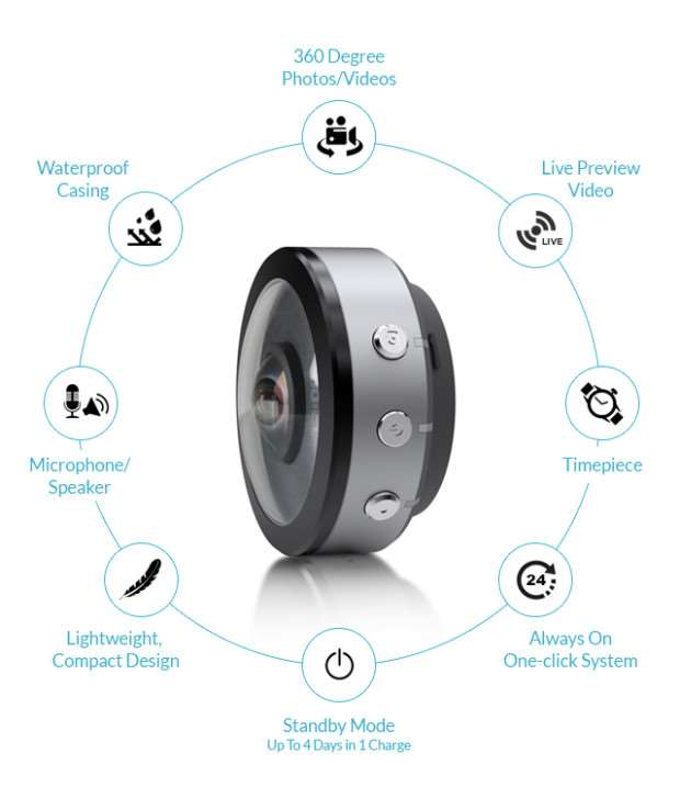 Beoncam 360 Degree Wrist Worn Camera