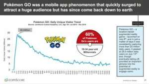 Pokemon Go Daily Active Users Drop By 23 Million