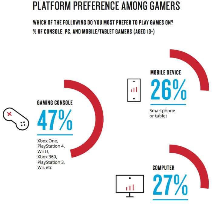 Nielsen Games 360 U.S. Report