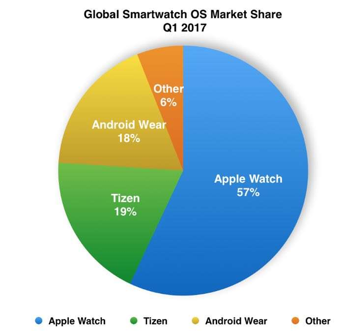 Tizen is now the second-most popular smartwatch OS