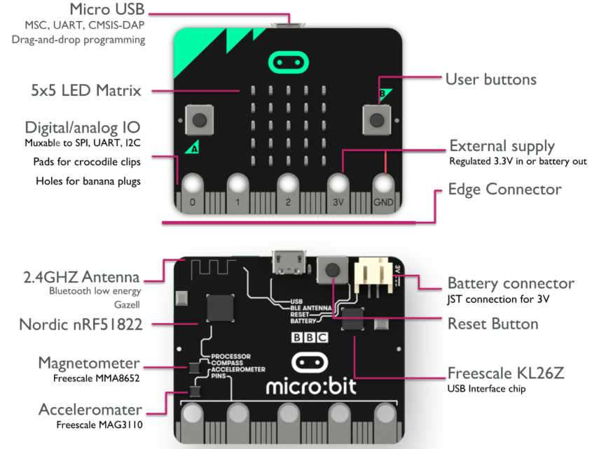 BBC micro:bit Board Now Available From Adafruit For $15