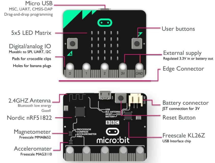 BBC micro-bit