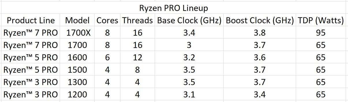 Ryzen PRO Desktop Processors