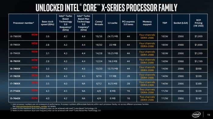 Intel Confirms Full Intel Core X-series Processor Specifications