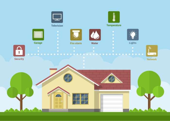 Raspberry Pi Power Smart Home Alarm