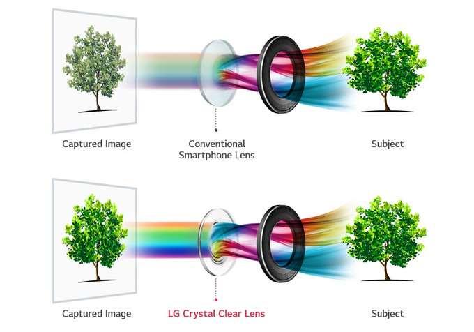 V30 lens