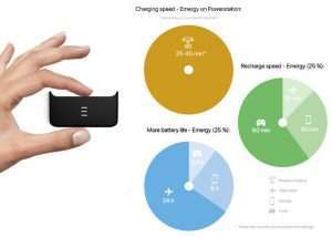 Emergy iPhone Magnetic Wireless Powerbank