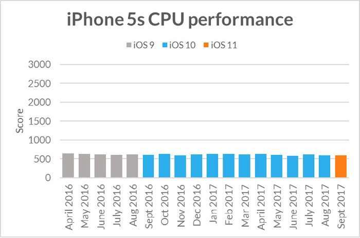 Study debunks claims that Apple makes older iPhones slower