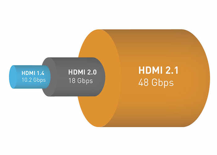 New HDMI 2.1 Resolution Standard Supports 10K