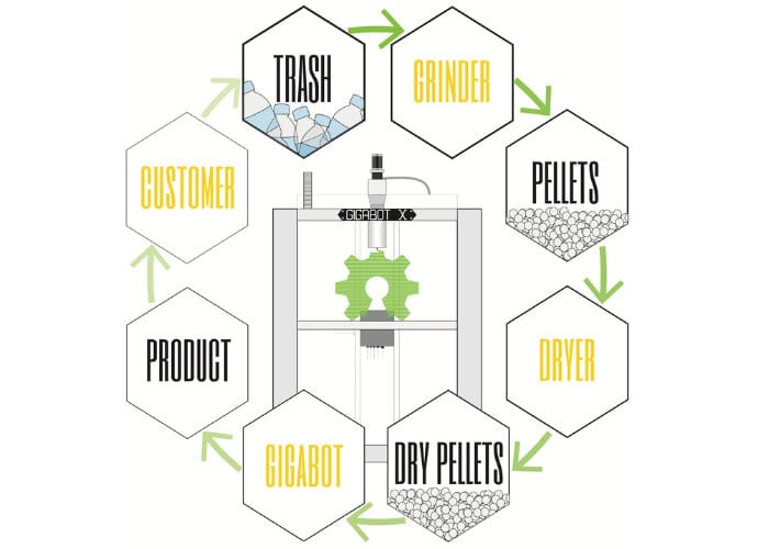 Gigabot X Direct Plastic Pellet Extrusion 3D Printer