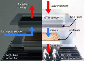 MIT Extract Drinking Water From Air