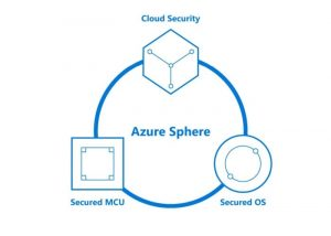 New Internet Of Things Operating System Azure Sphere Unveiled By Microsoft