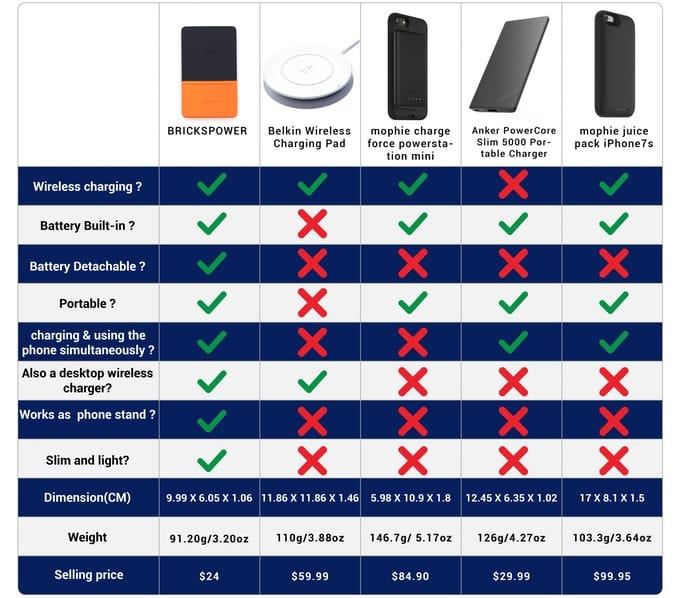 Wireless charging battery