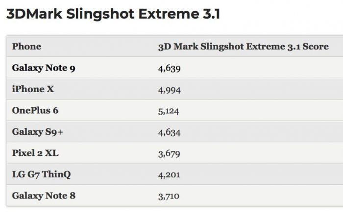 3DMark 4 Note 9 vs iPhone X
