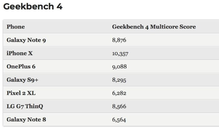 Geekbench 4 Note 9 vs iPhone X