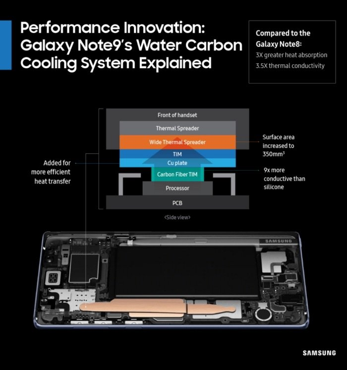 Samsung Explains How The Galaxy Note 9 Water Carbon Cooling System Works