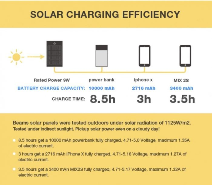 Charging specifications for solar backpack