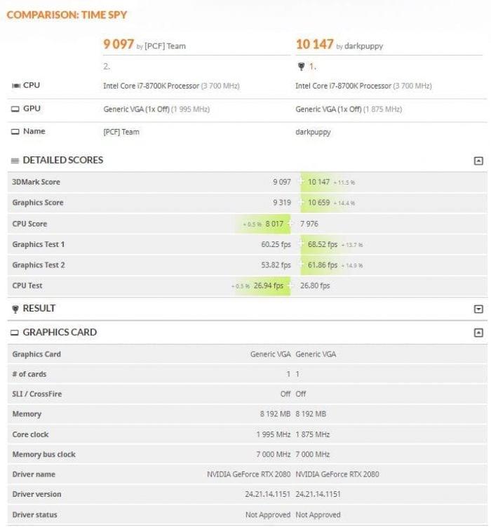 NVIDIA GeForce RTX 2080 3DMark Time Spy and Fire Strike scores leak