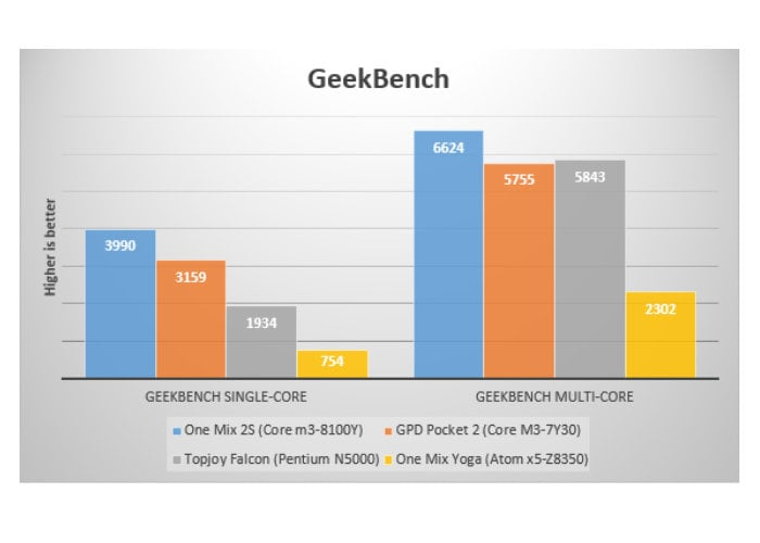 One Mix 2S Yoga mini laptop benchmarks