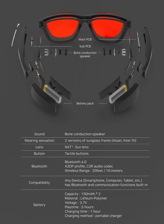 Bone conduction headphones specifications