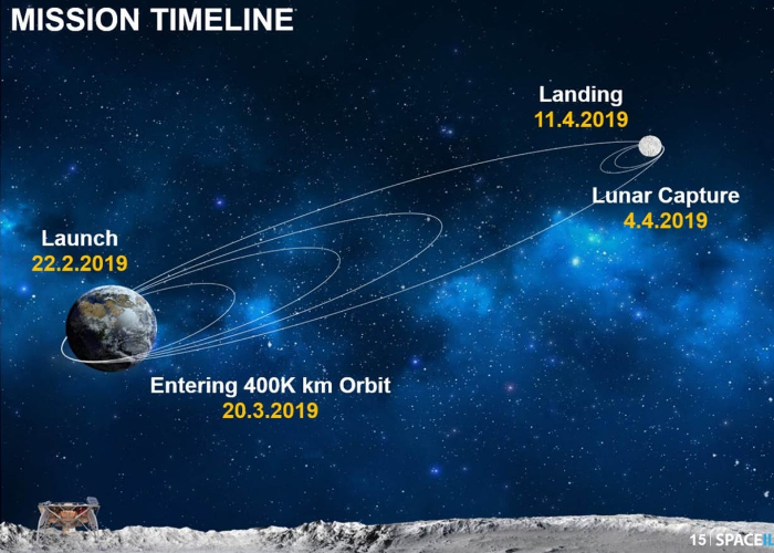 First private moon mission launches