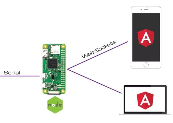 Raspberry Pi embedded Angular tutorial