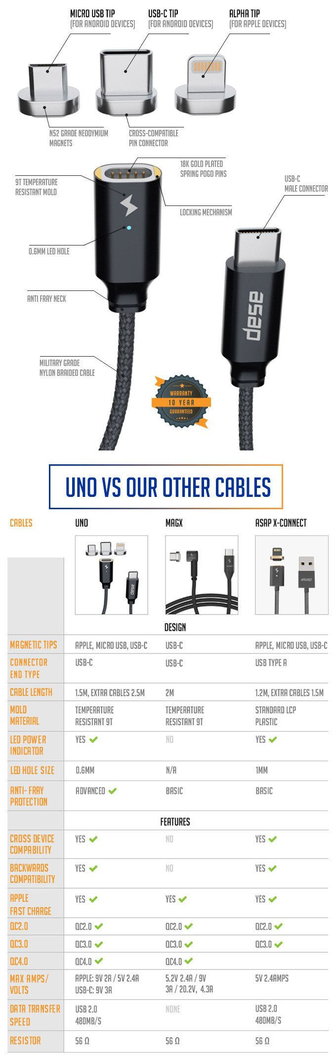 USB-C magnetic charging cable