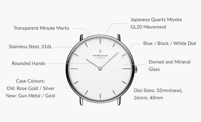 nordgreen danish minimalist watch design hits kickstarter