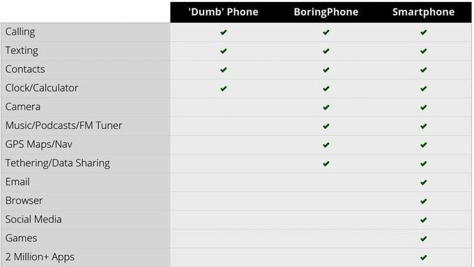 BoringPhone