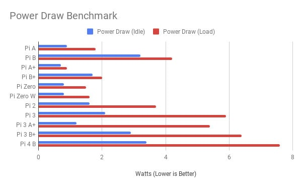Raspberry Pi 4 benchmark